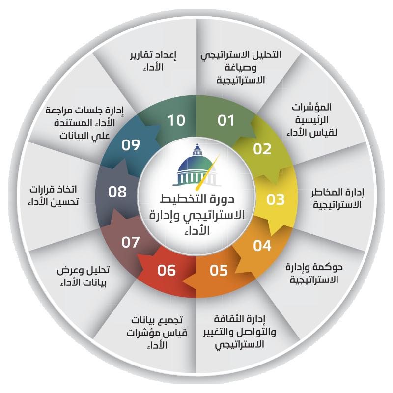 الحوكمة في القطاع العام pdf